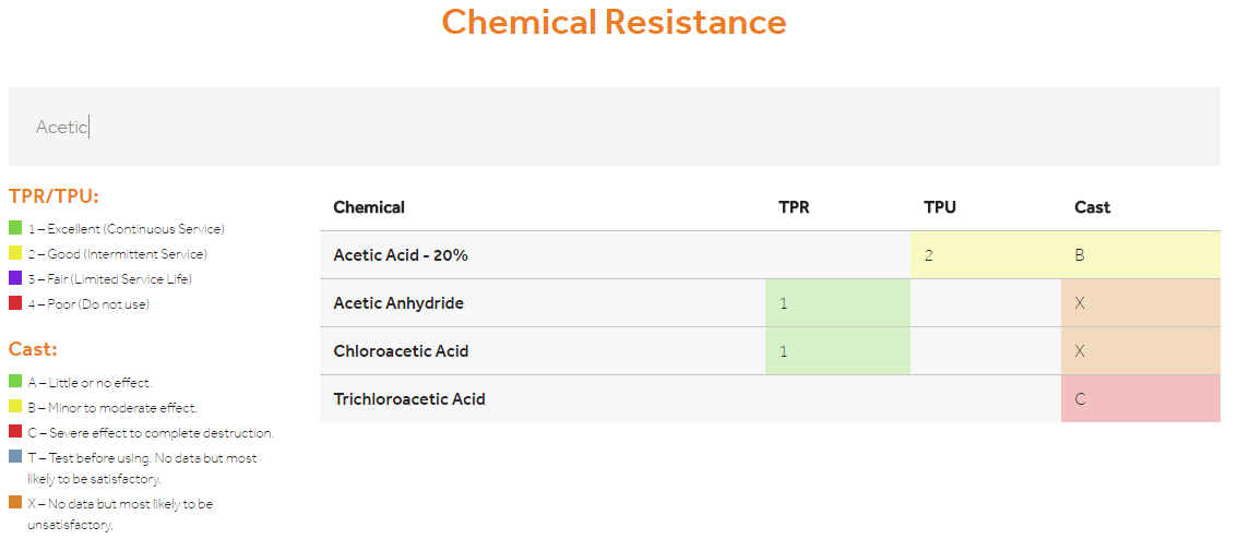 Example of a chemical resistance chart
