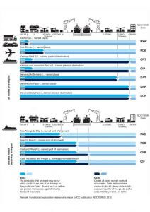 Chart showing shipping and distribution process